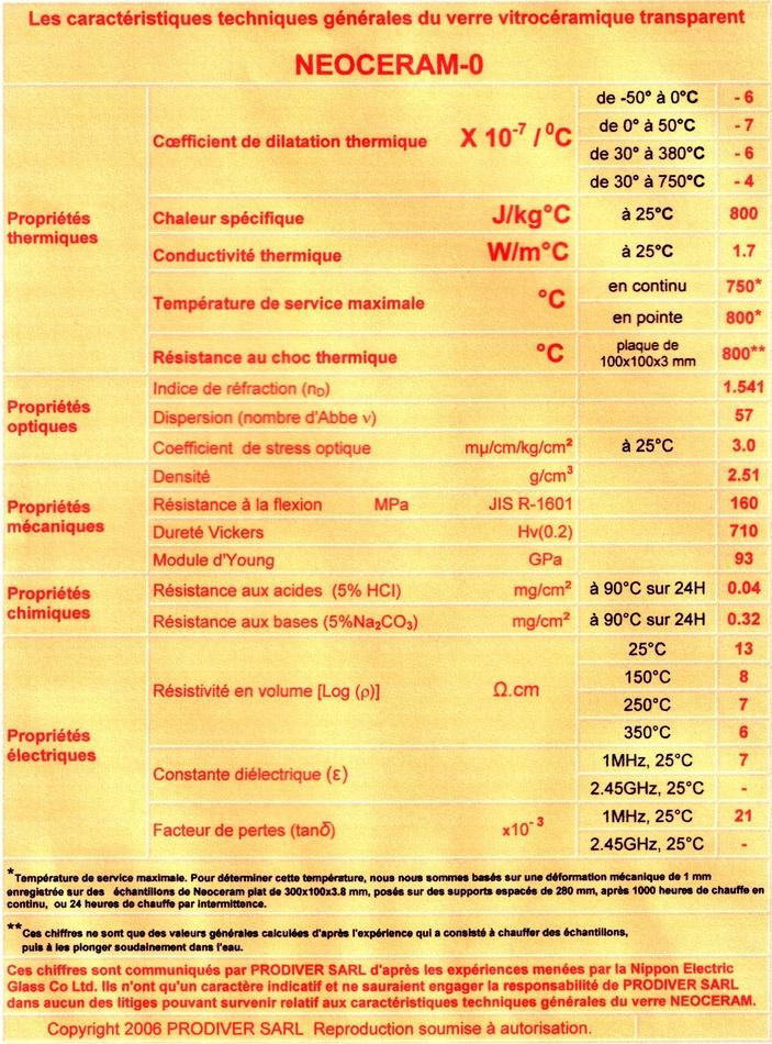 Caractéristiques techniques du Neoceram-0